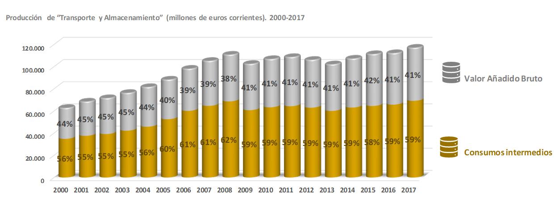 """Producción de """"Transporte y Almacenamiento"""" (millones de euros corrientes). 2000-2017"""
