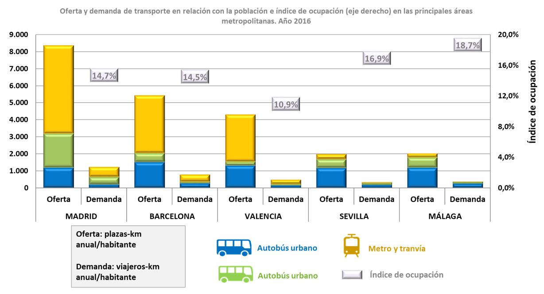 Principales magnitudes de oferta y demanda de transporte en relación con la población.